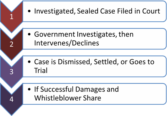 Flow Chart of steps in filing a whistleblower claim
